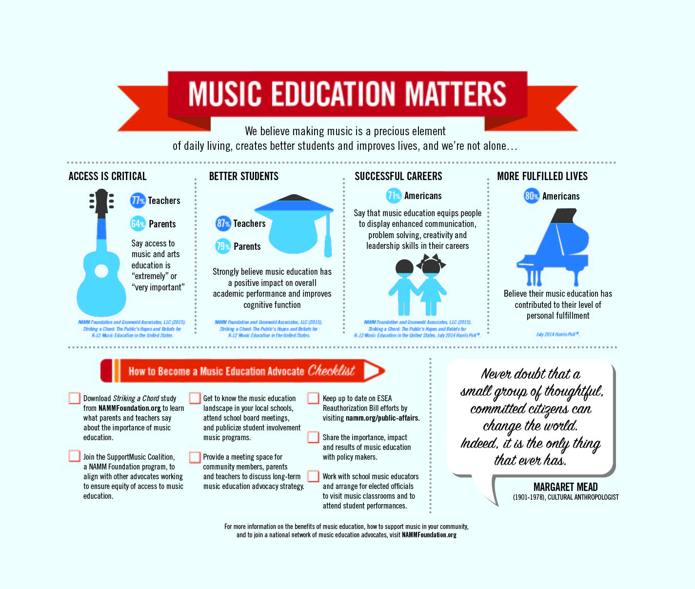Music Education Matters - An Infographic | West Music
